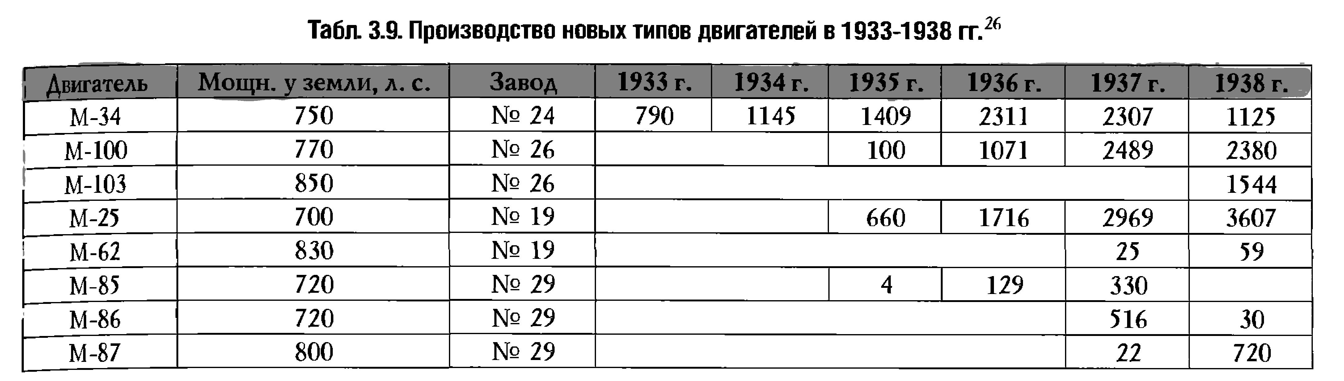 04-3165666-proizvodstvo-novykh-tipov-avi